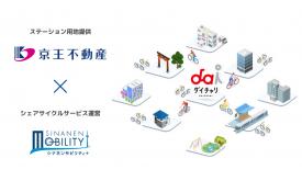 京王不動産とシナネンモビリティPLUSがシェアサイクルサービスで連携