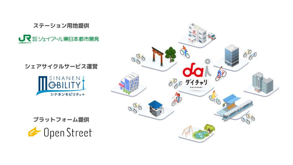 ジェイアール東日本都市開発の管理物件にシェアサイクルサービス「ダイチャリ」を導入